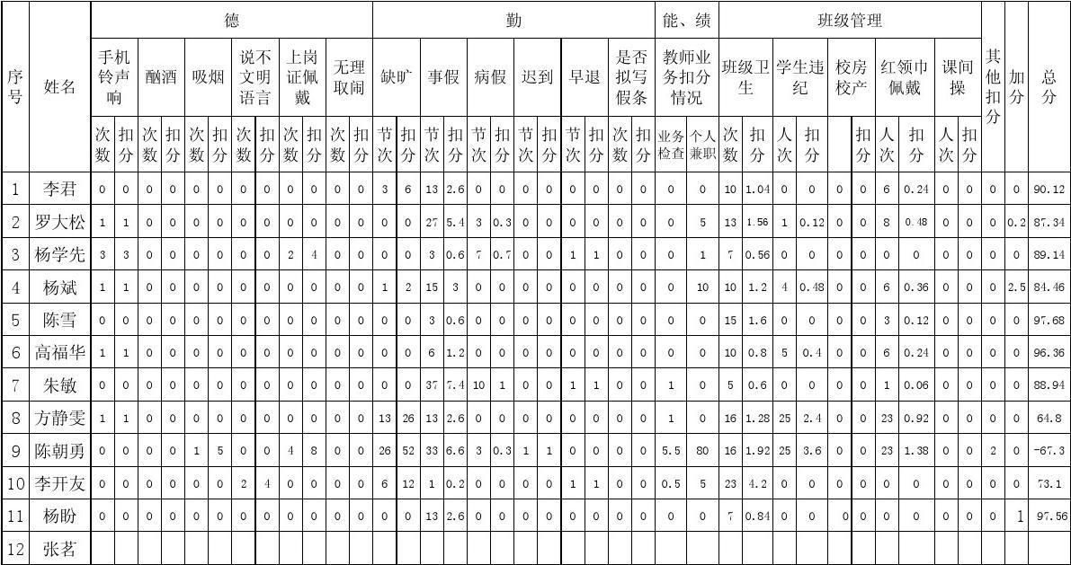 奢沟小学2013年春季积分小学量化考核表教师入学昆山学期图片