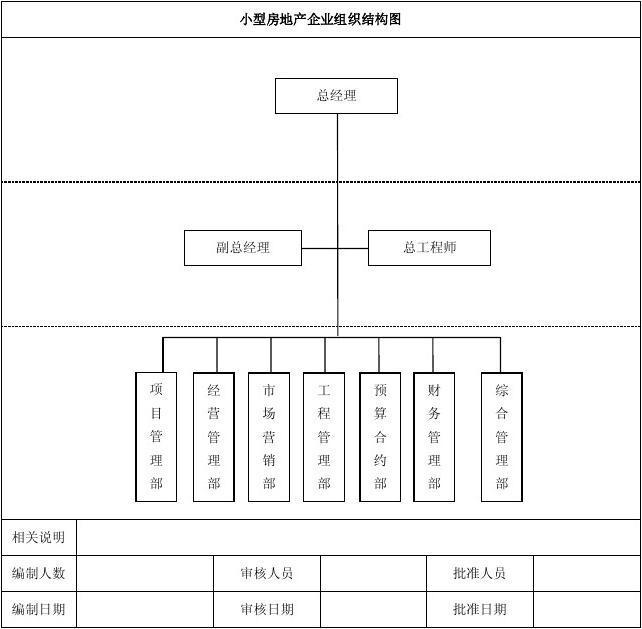 小型房地產企業組織結構范例圖片
