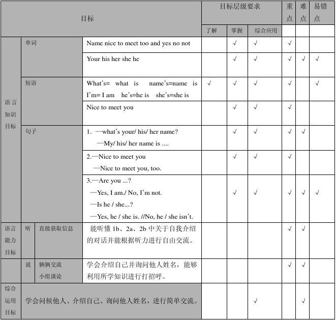 初一英语集体备课教案(正式篇 Unit 1)doc
