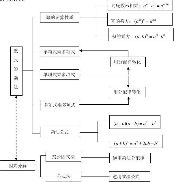 整式乘法与因式分解图片