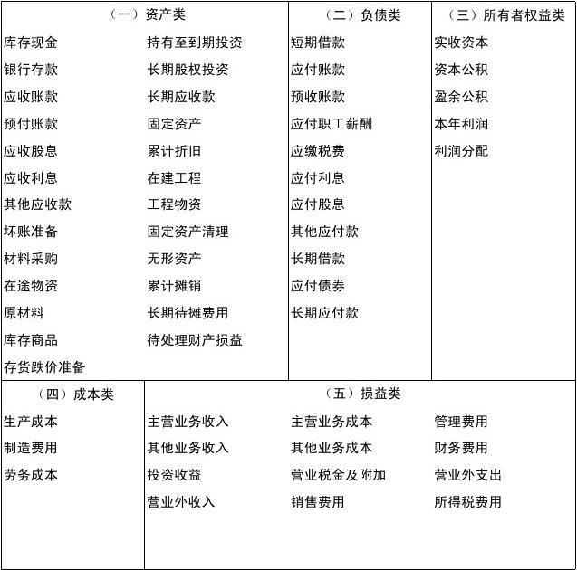 借贷图 会计_会计科目简表及借贷记账法账户结构(归纳)_word文档在线阅读与 ...