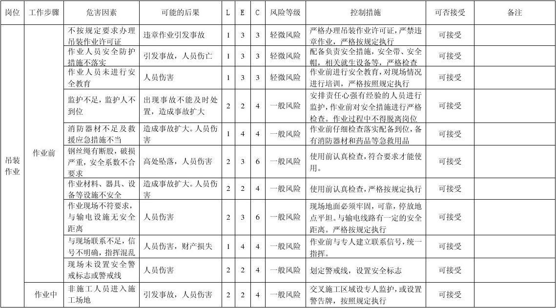 吊装作业危害分析记录表-风险识别及评价