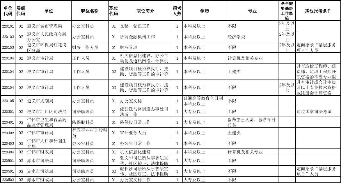 2012年贵州省公务员考试职位表