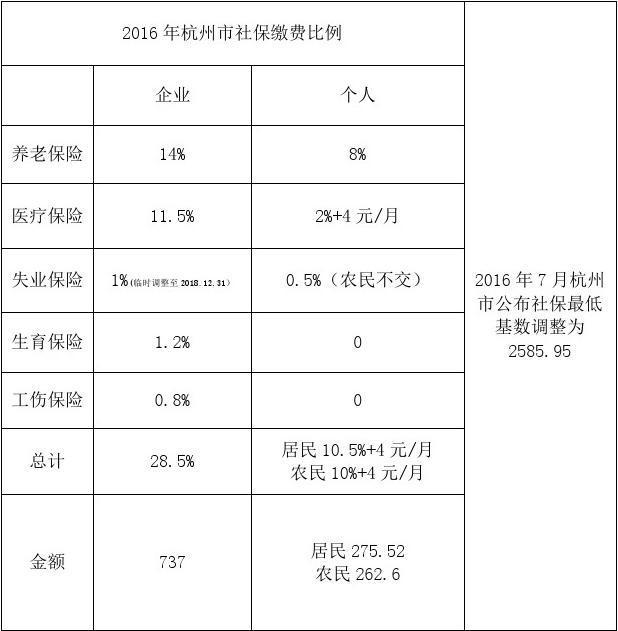 注意!2018年杭州市灵活就业人员社保缴费标准有调整 杭州网