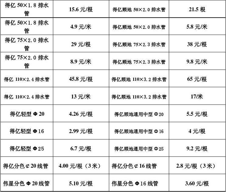 水电价格表20120513装饰