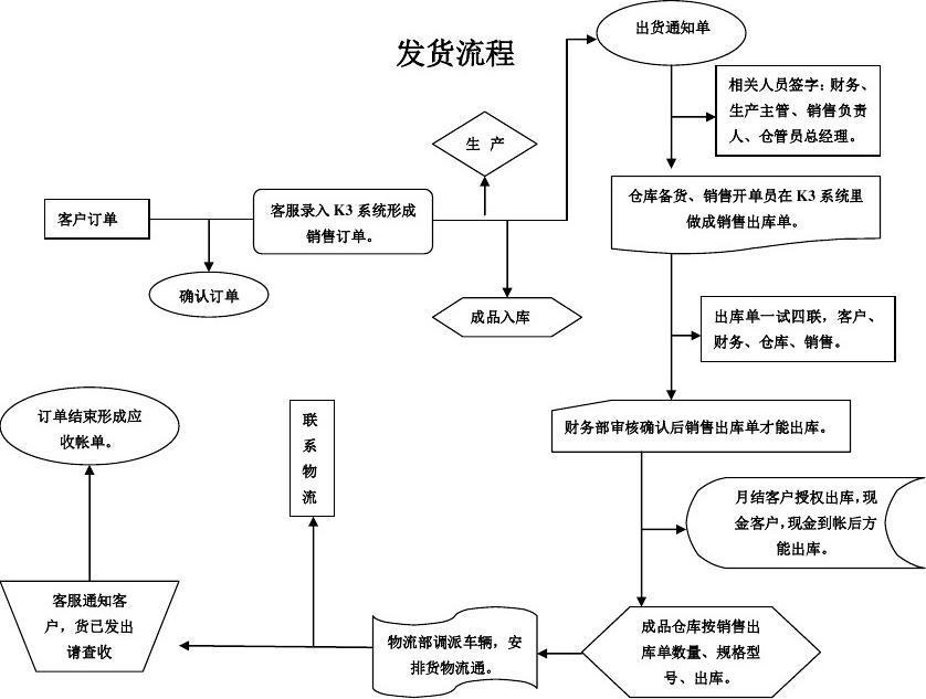 发货流程图