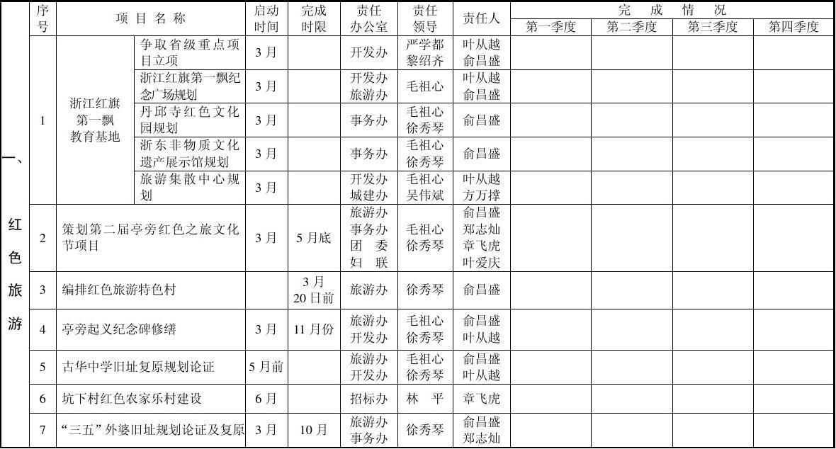 亭旁镇2012年重点工作安排一览表