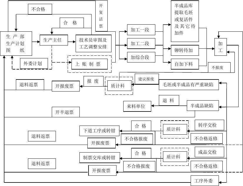 加工车间生产管理流程图(1)