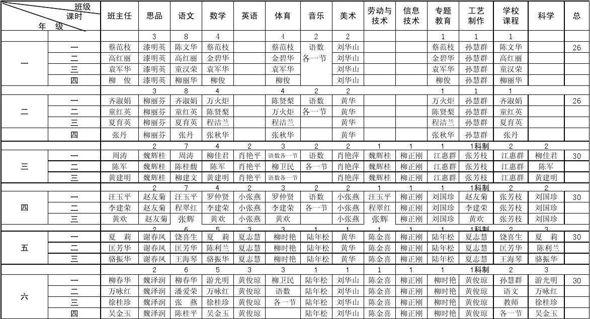 仓埠小学任课情况表2014秋新