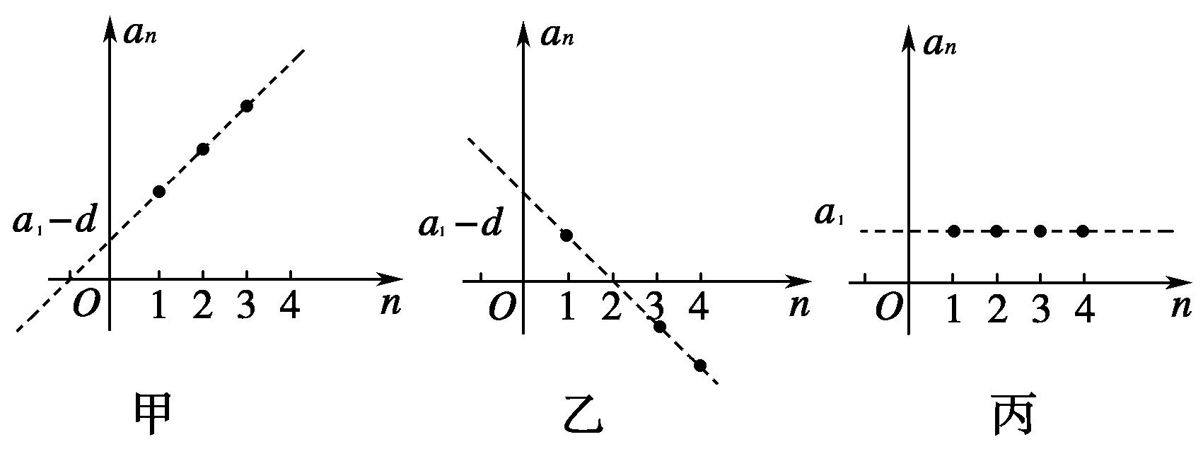 公式高中1.2.1等差数列的概念及通项高中1学案城东凤翔数学图片