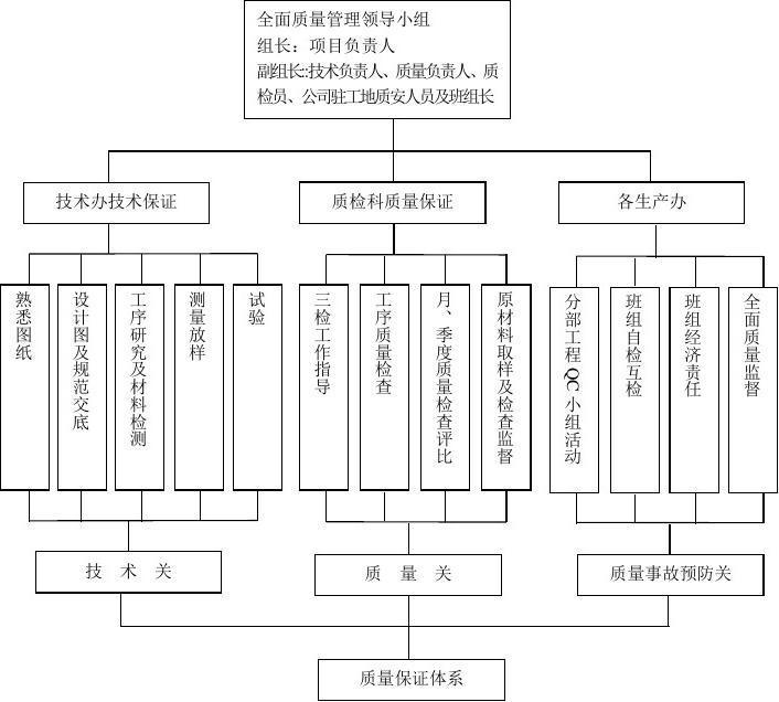反担保措施 保证_质量保证措施_安全生产管理体系及保证措施