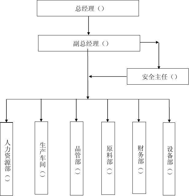 xx食品有限公司 安全生產組織機構圖圖片
