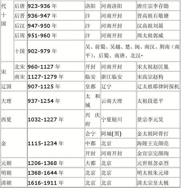 中国历史朝代顺序表