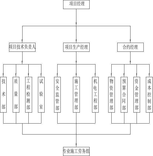 项目经理部组织机构图图片