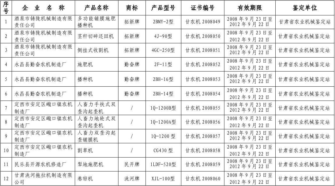 甘肃省农业机械鉴定推广获证产品及其生产企业杂志对页设计素材图片