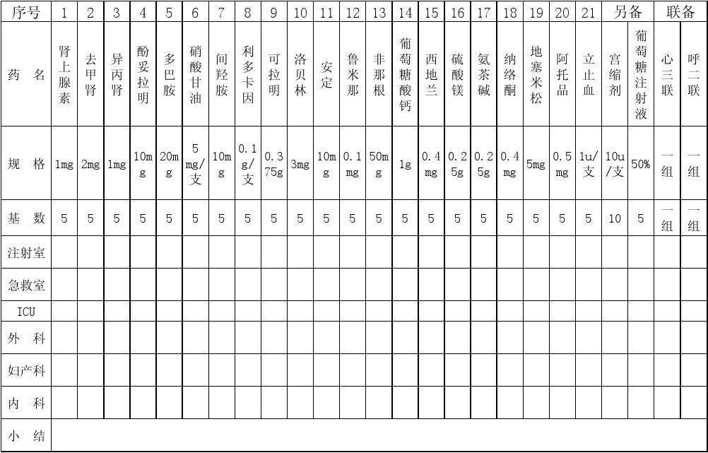 急救车上急救药品检查记录一览表