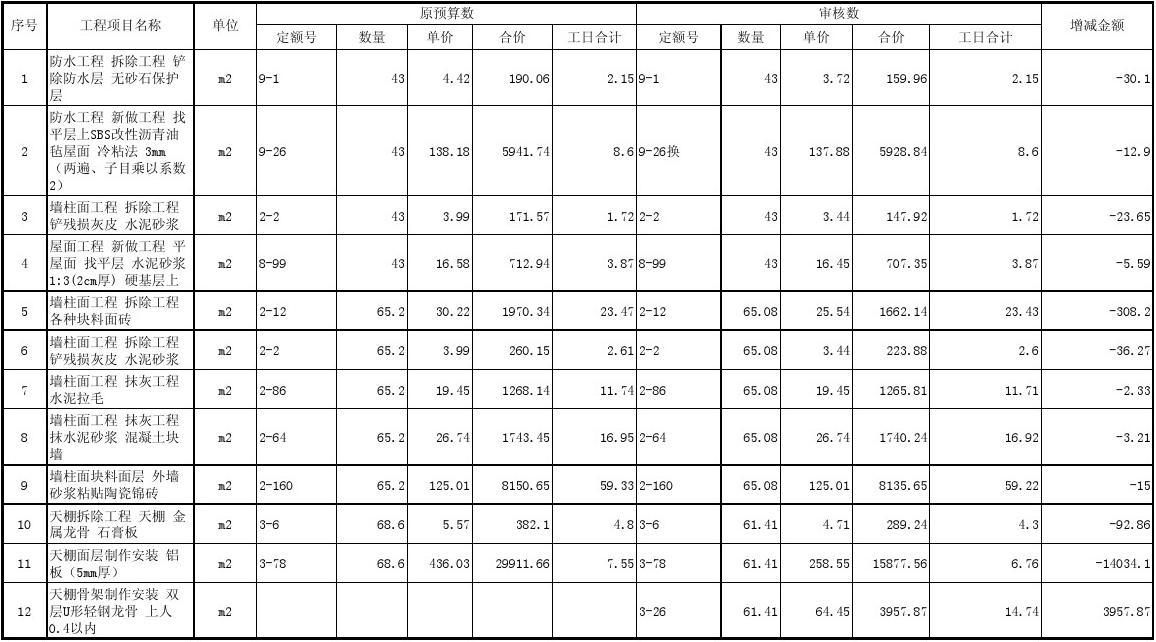 [预算7]工程造价审核明细表(带主材设备)