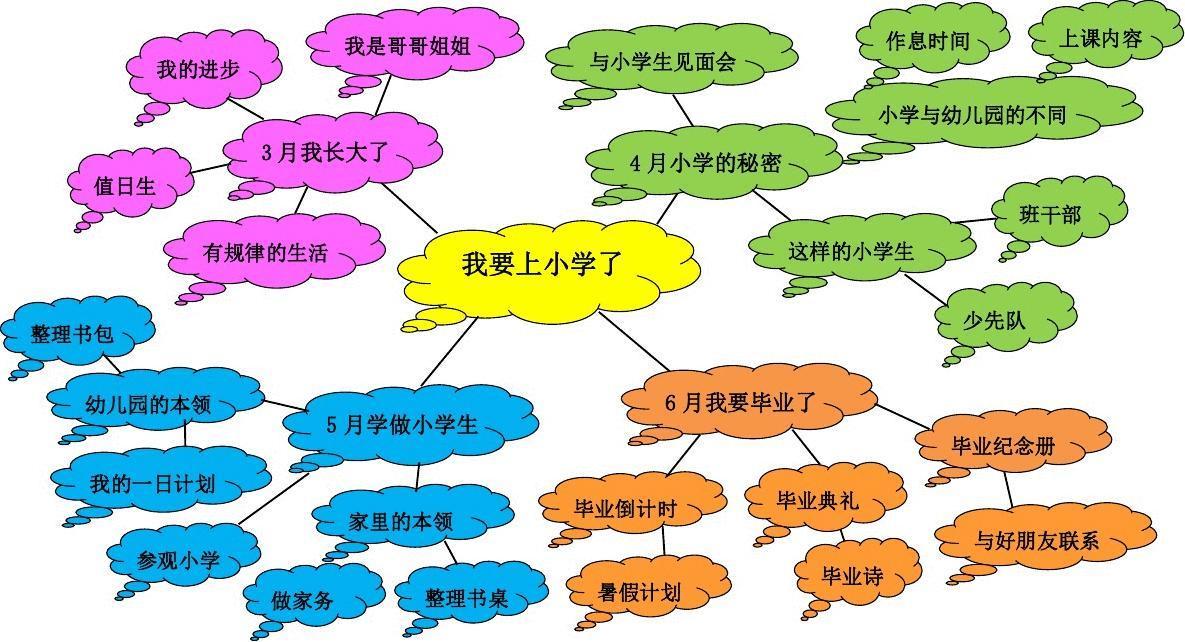 小学网络上小学了我要主题图语病大班语文图片