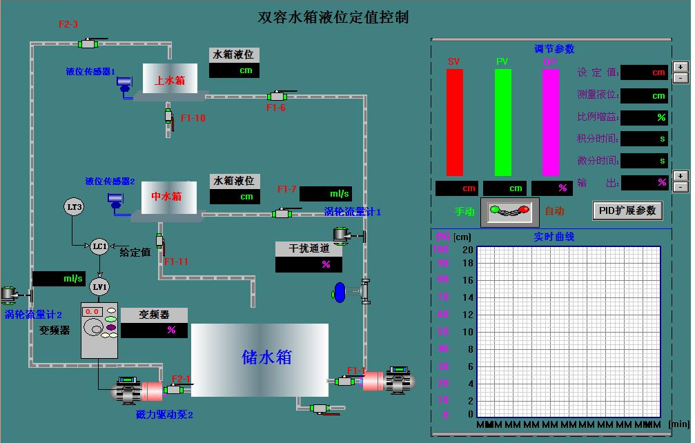 控制系统PID调节器参数整定设计_双容水箱液位单回路控制投运及PID参数整定(实验二)_文档下载