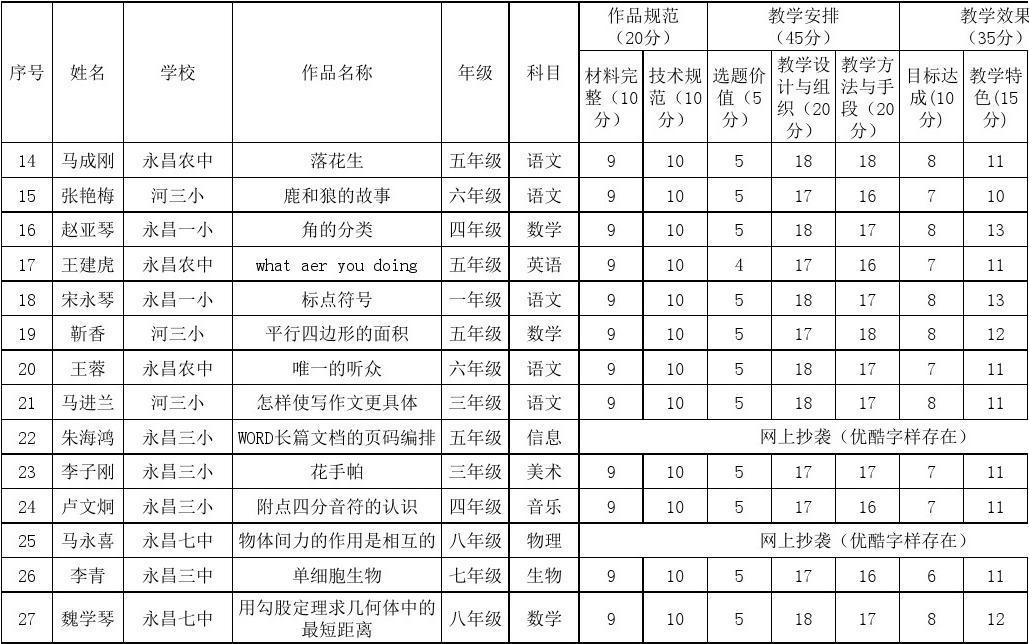 永昌县首届微课大赛评分表及评分标准图片