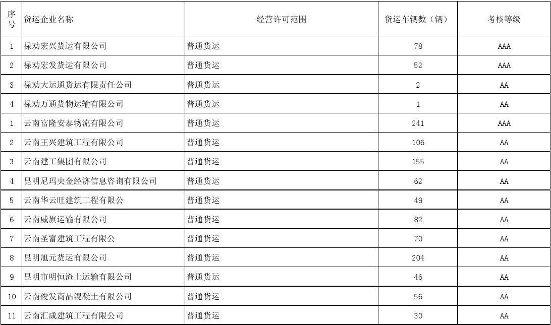 2012年度云南省道路货物运输企业质量信誉考核汇总表
