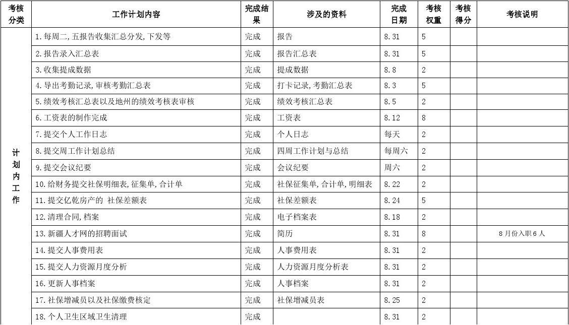 人事考核_人事主管2015.8月绩效考核表