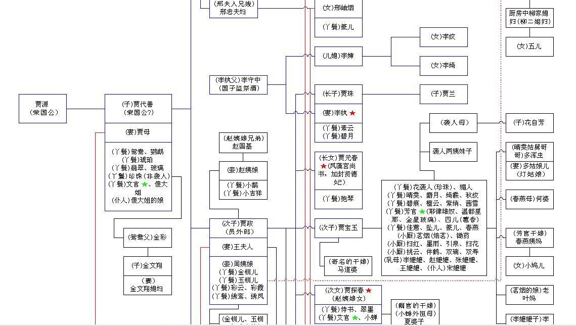 红楼梦家谱图