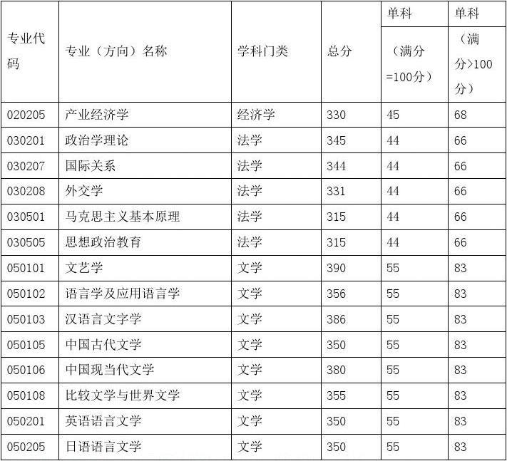 2014年中国传媒大学经济与管理学院艺术硕士(广播电视)硕士学位入学考试复试、同等学力加试科目目录