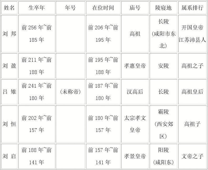 汉代皇帝世系表