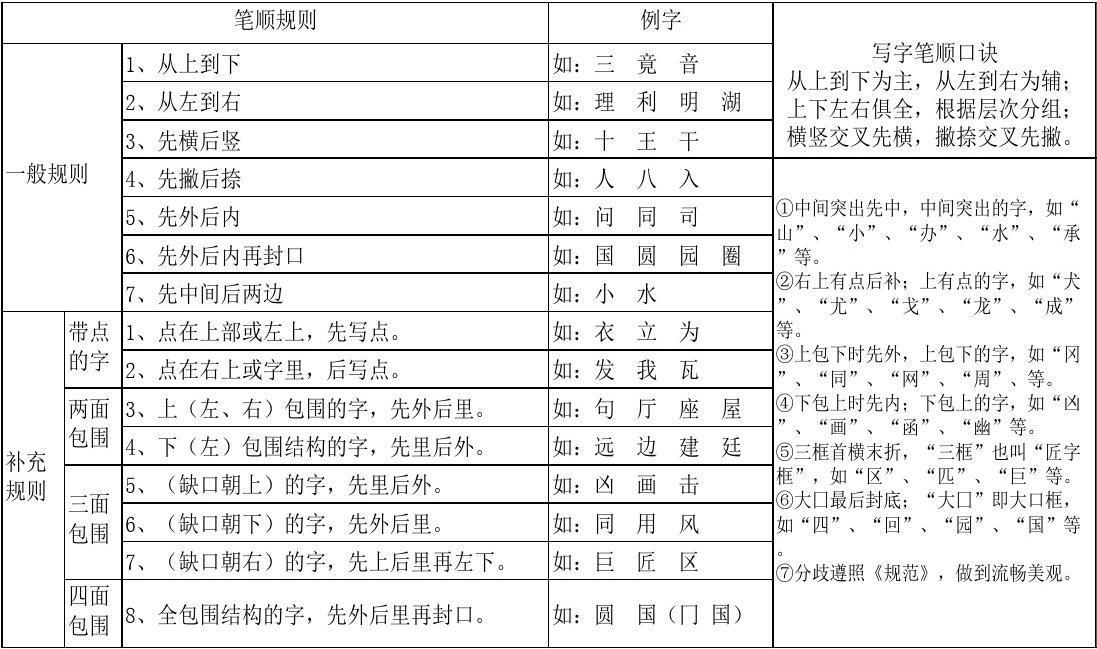 汉字笔画名称和笔顺规则及字体结构大全图片