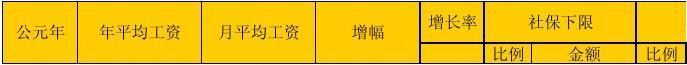上海市历年平均工资、最低工资标准及社会保险缴费一览表