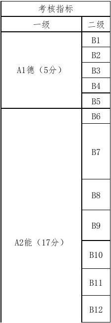 麻栗坡县大坪镇小学教师年终考核量化评分小学细则锐角图片