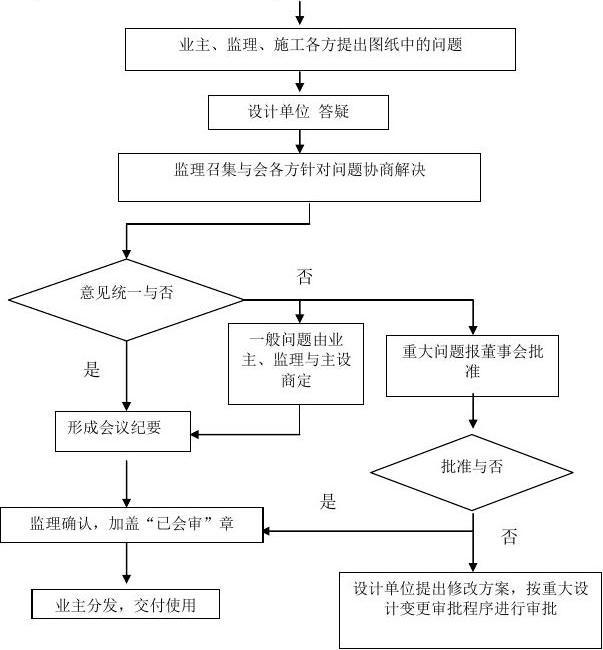 施工图v程序程序交底与技术审流程l图纸光纤跳线cad图纸图片