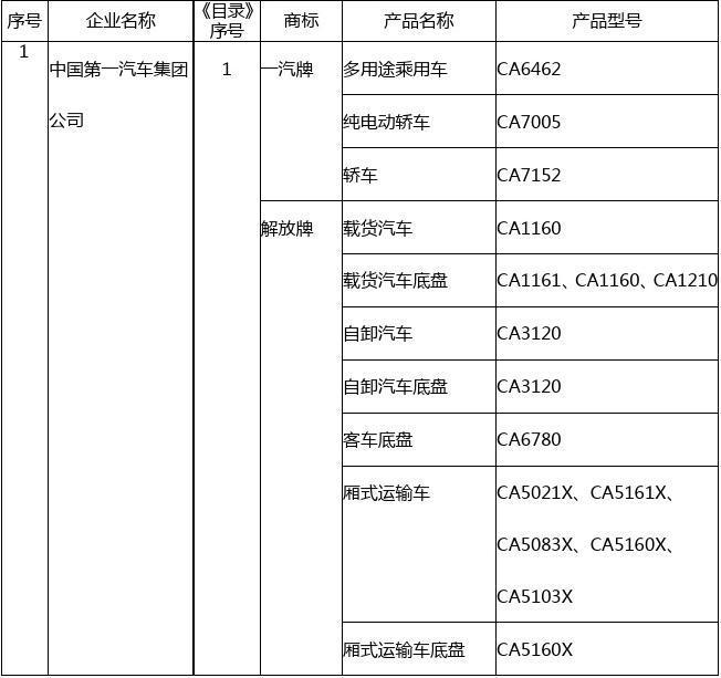车辆生产企业及产品(第243批)公告