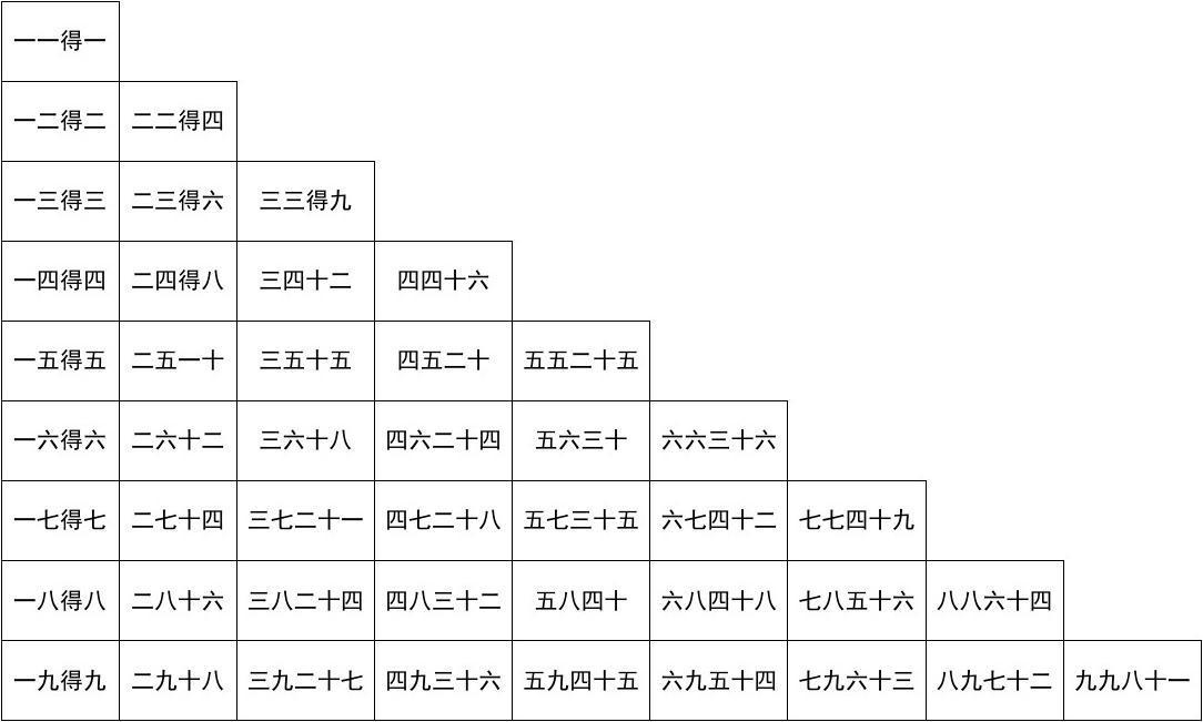 九九乘法口诀表(超清晰打印版)