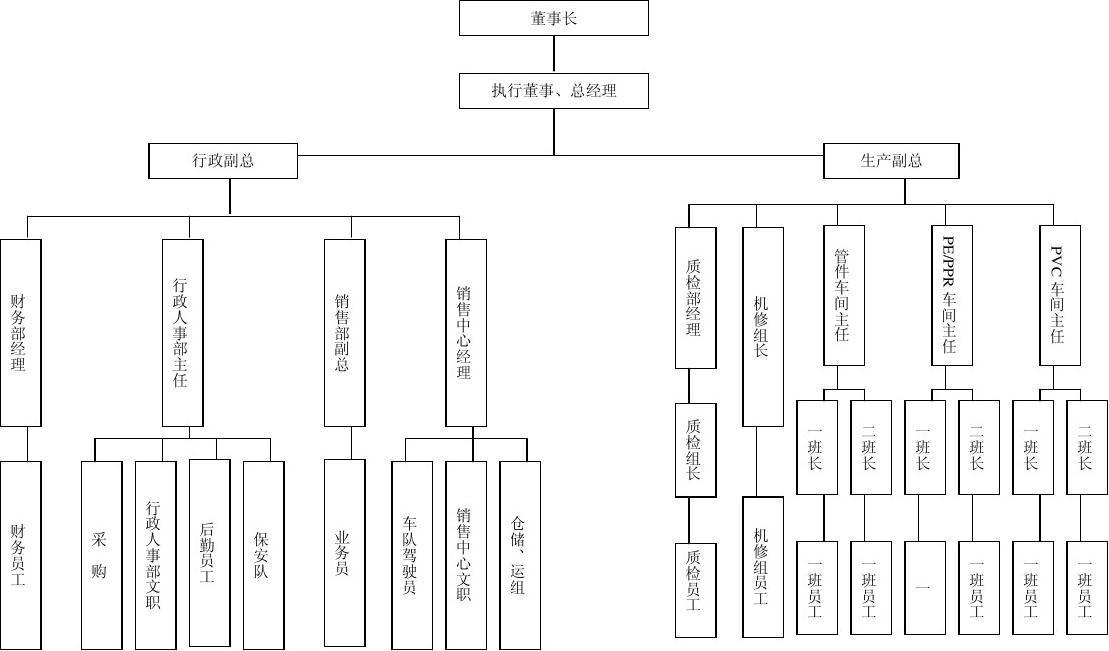 安全生產管理組織機構圖圖片