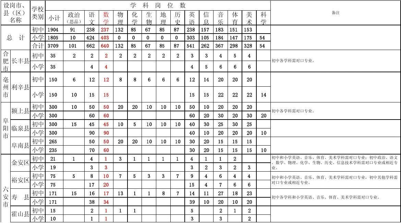 """安徽省2011年""""农村义务教育阶段学校教师特设岗位计划""""教师招聘公告"""