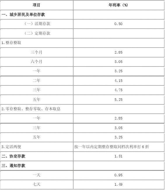 理学历年�zh�_文档网 所有分类 高等教育 理学 历年人民币存款利率表  diao 人民币