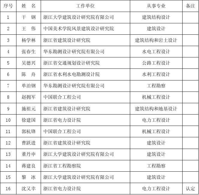 大师浙江省工程勘察设计矩形提名名单ppt如何绘制首届中框图片