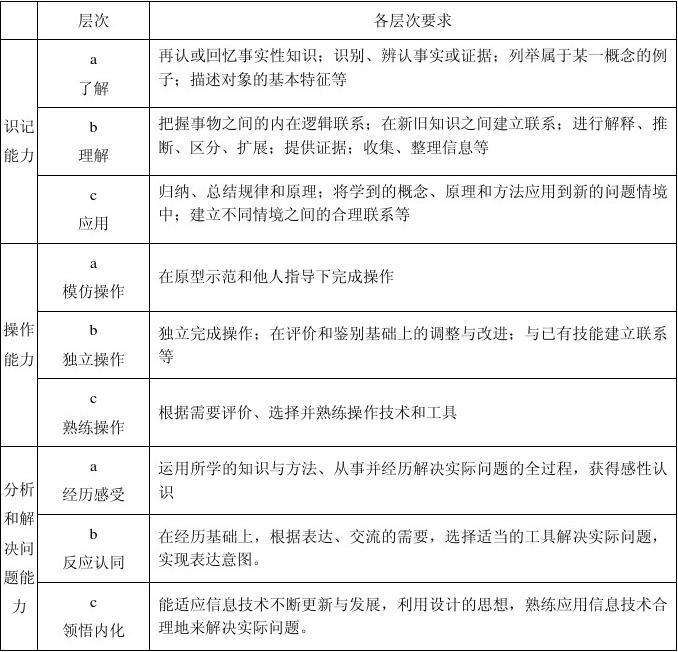 云南省數學初中水平考試學業技術學科答案標準信息初中選擇題圖片