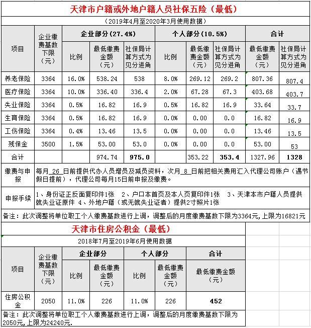2018 2019年天津社保缴费比例  天津本地宝