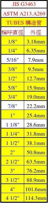 PIPE与TUBE尺寸表