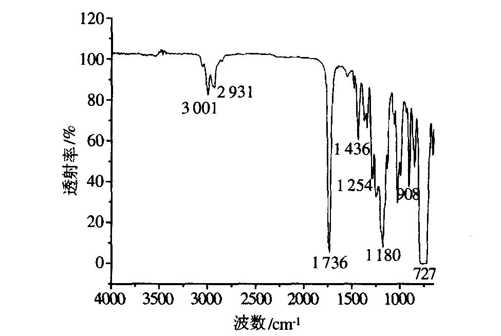 聚氨酯改性环氧树脂的制备及红外光谱分析