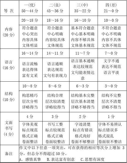 2017年陕西省初中毕业图片考试学业评分初中微标准女生乳作文图片