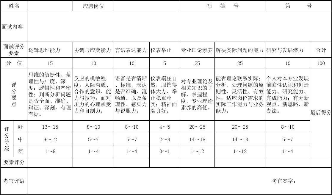 公司面试评分表(样表)