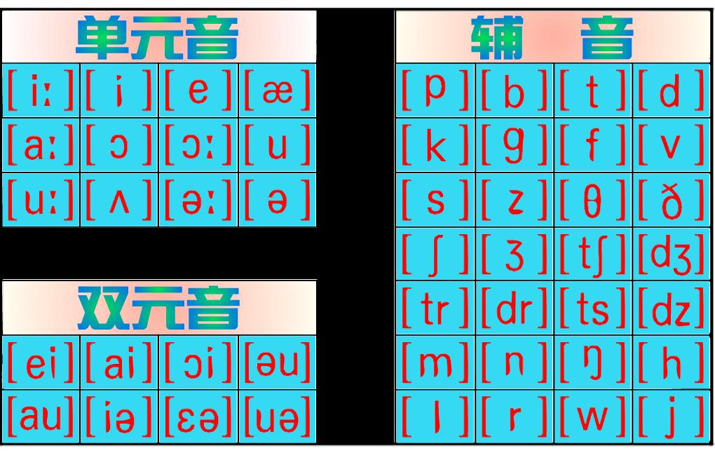 国际音标四十八个音素发音图解暨口形及发音方法图片
