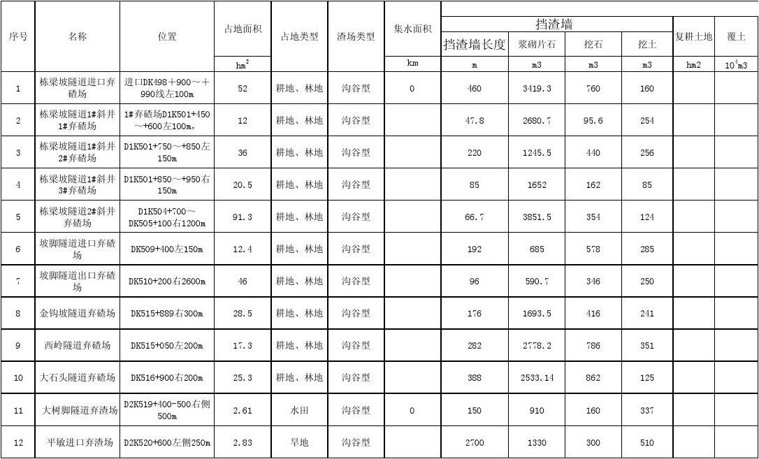 附表2 中交股份2013年11月份沪昆客专贵州段工程指挥部水土保持措施工程量统计表