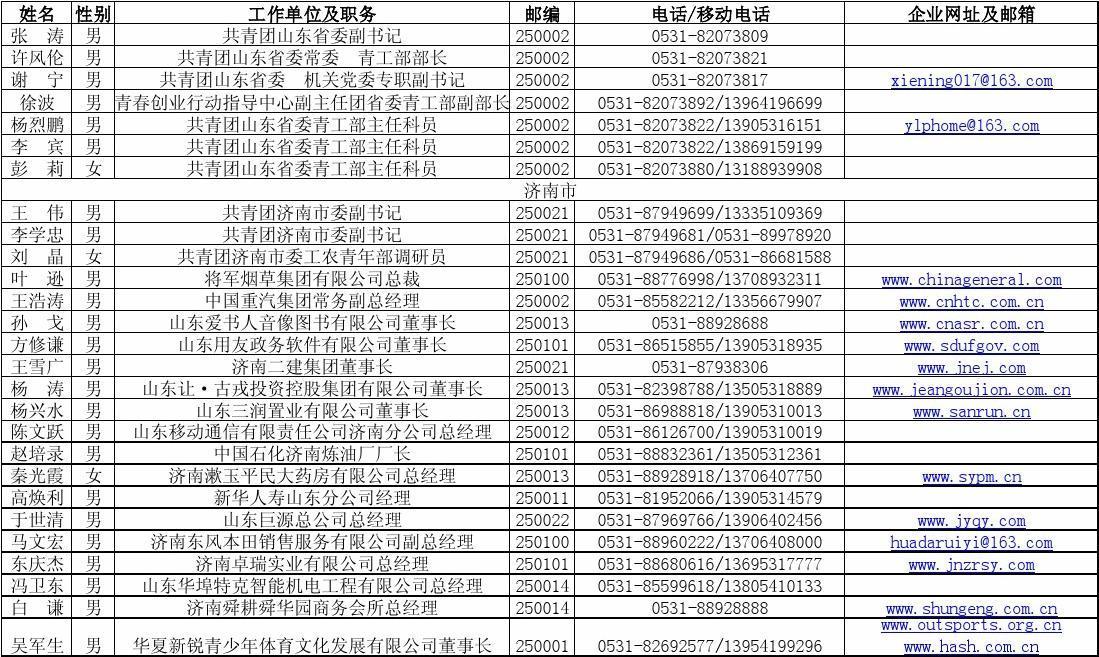 山东省青年企业家名录