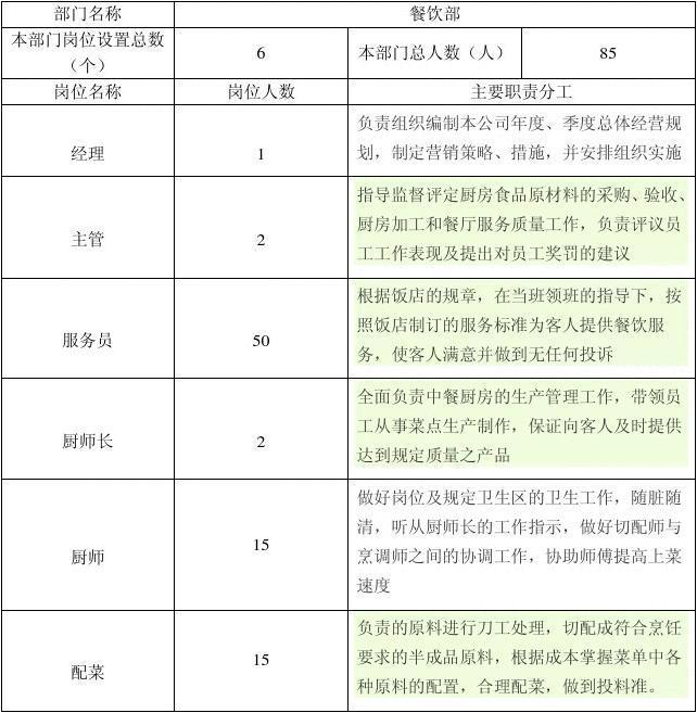 酒店餐厅经理职责_酒店餐饮部岗位设置表_文档下载