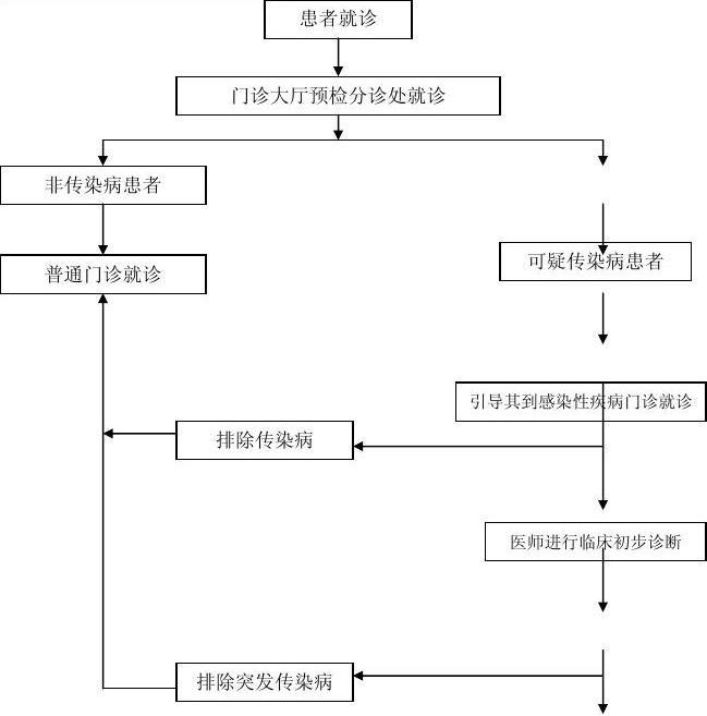 院感各种流程图20131120机械设计应用软件有哪些图片